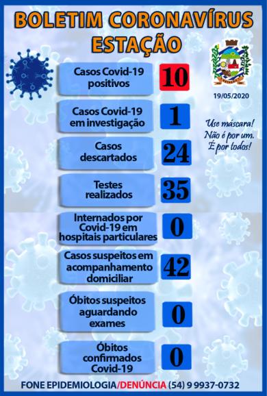 10º caso de Coronavírus confirmado em nosso município