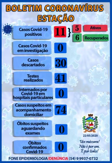 SOBE PARA 11 O NÚMERO DE CASOS DE CORONAVÍRUS