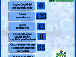 SOMENTE 2 CASOS ATIVOS DE CORONAVÍRUS