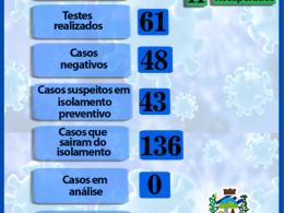 CONFIRMADO O 13º CASO DE CORONAVÍRUS