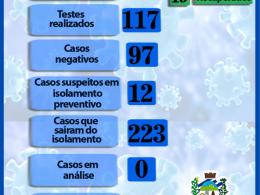 21 CASOS DE CORONAVÍRUS EM ESTAÇÃO