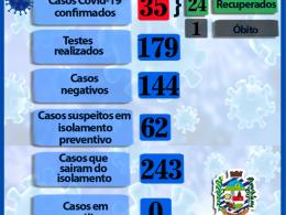 CASOS DE CORONAVÍRUS NÃO AUMENTA NESSES DOIS DIAS DE TESTAGEM