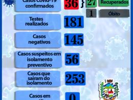 BOLETIM INFORMATIVO CORONAVÍRUS SEGUNDA-FEIRA 07 DE JULHO