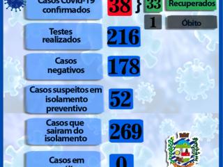 35 TESTES FORAM REALIZADOS EM 2 DIAS E SOMENTE 2 NOVOS CASOS POSITIVOS