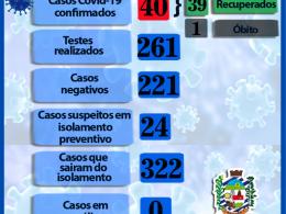 BOLETIM INFORMATIVO CORONAVÍRUS – SEXTA-FEIRA 24/07