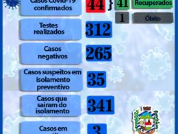 BOLETIM INFORMATIVO CORONAVÍRUS 05/08